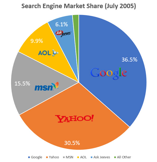 Search Engine Market Share (comScore, July 2005)